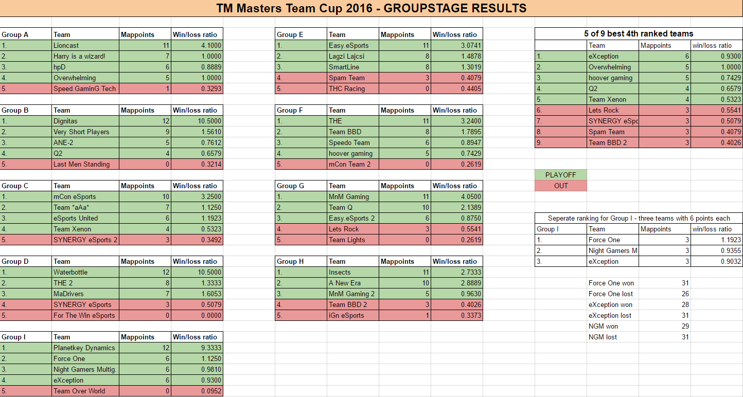 groupstage results